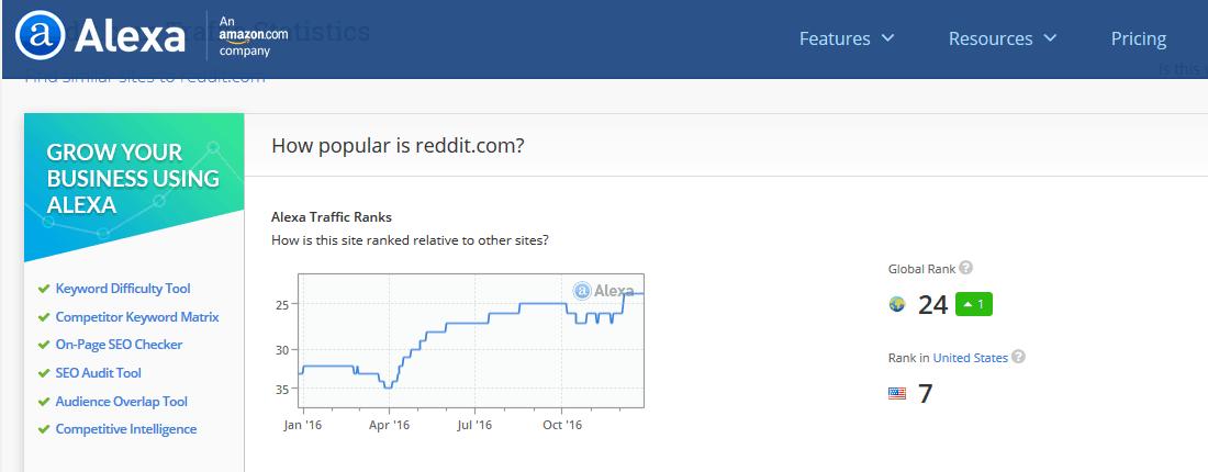 Popularity of Reddit.com according to Alexa