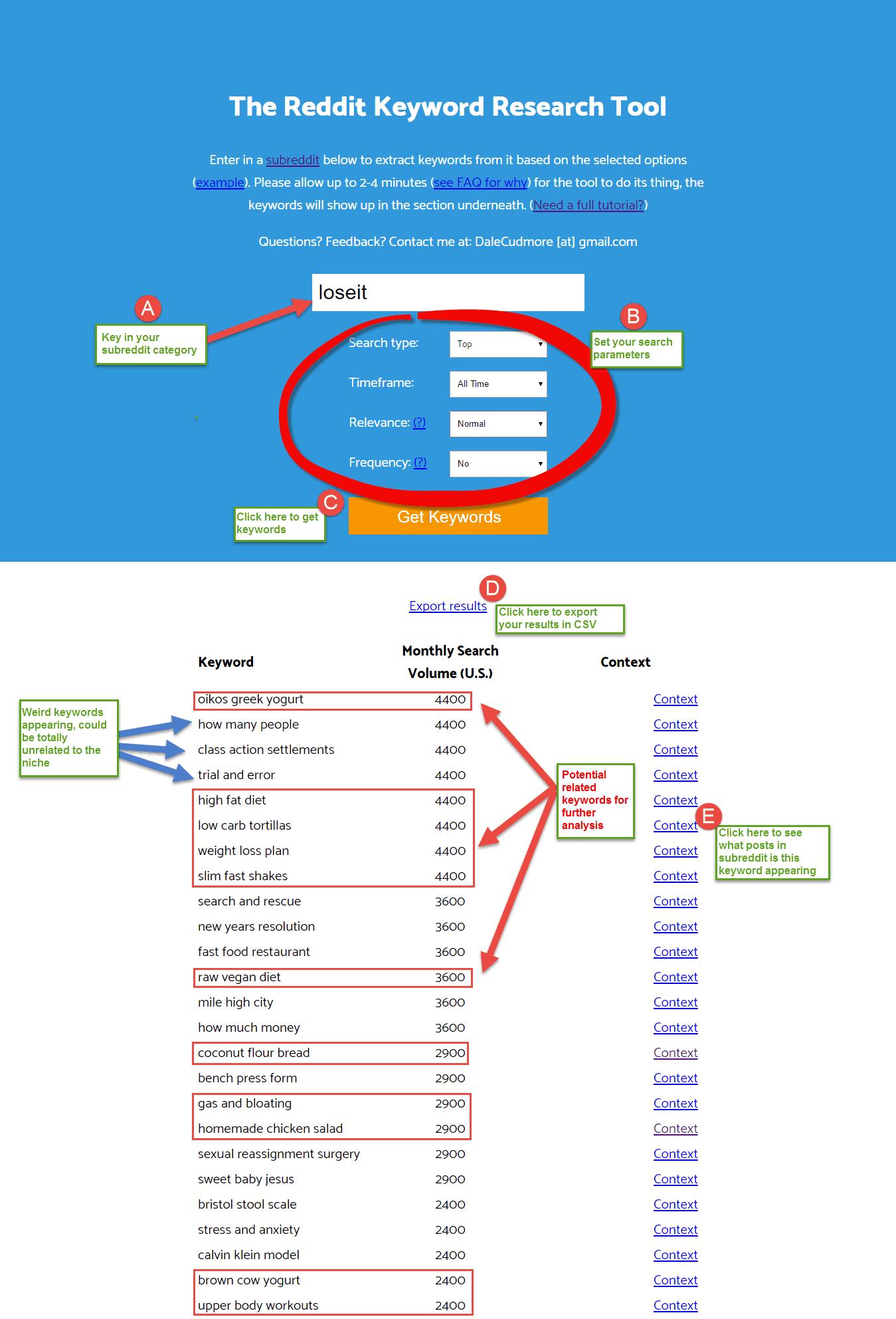 Analyse /r/loesit weight loss subreddit in Keyworddit.com