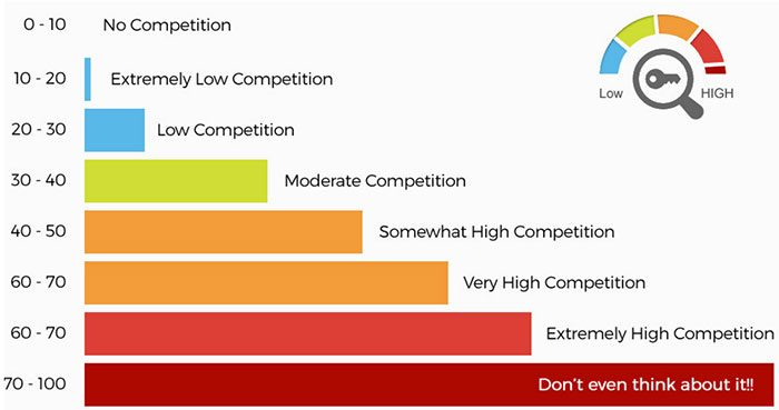 LongTail Pro keyword competitiveness chart