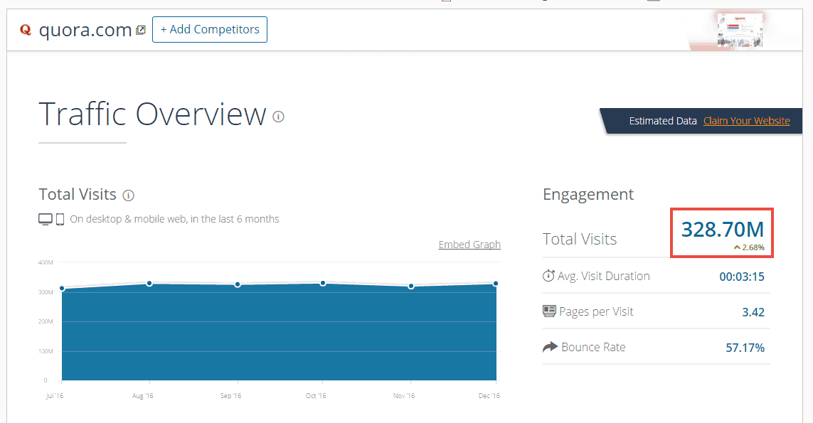 Traffic Overview of Quora - Similarweb
